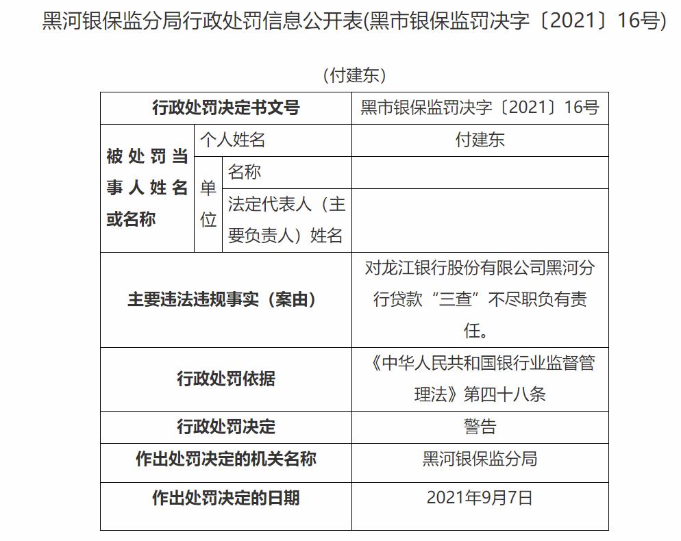 """贷款""""三查""""不尽职 龙江银行黑河分行被罚50万 七责任人遭处罚"""