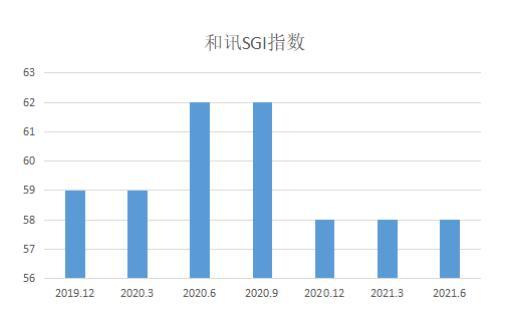 和讯SGI公司|仕佳光子盈利流失加重!解禁后的风暴愈演愈烈?