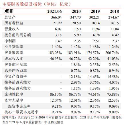 """江苏长江商业银行拟发4.5亿元永续债 信用等级评定为""""AA-"""""""