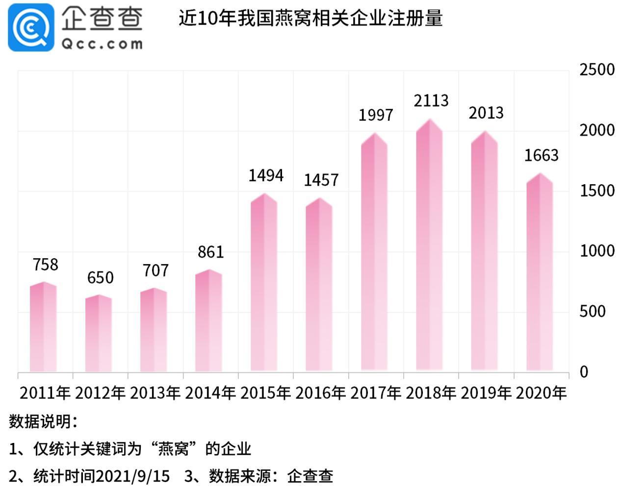 小仙炖燕窝布局线下,企查查数据:我国燕窝相关企业共1.2万家