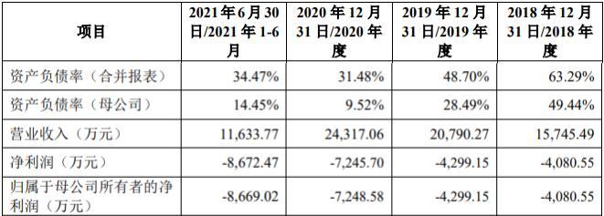 主营毛利率下滑、亏损缺口扩大  吉凯基因科创板IPO将上会