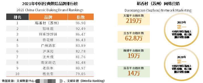 烘焙行业规模近2600亿元 稻香村(苏州)稳居经典烘焙品牌首位