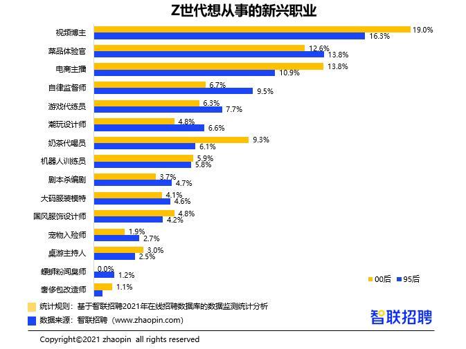 """Z世代职场透视:仅三成""""95后""""每天工作超9小时"""