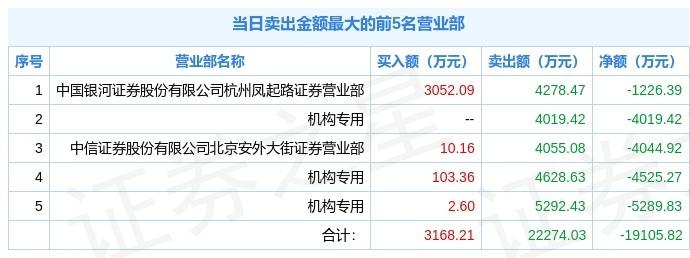 机构资金激烈博弈,湖北宜化冲高回落