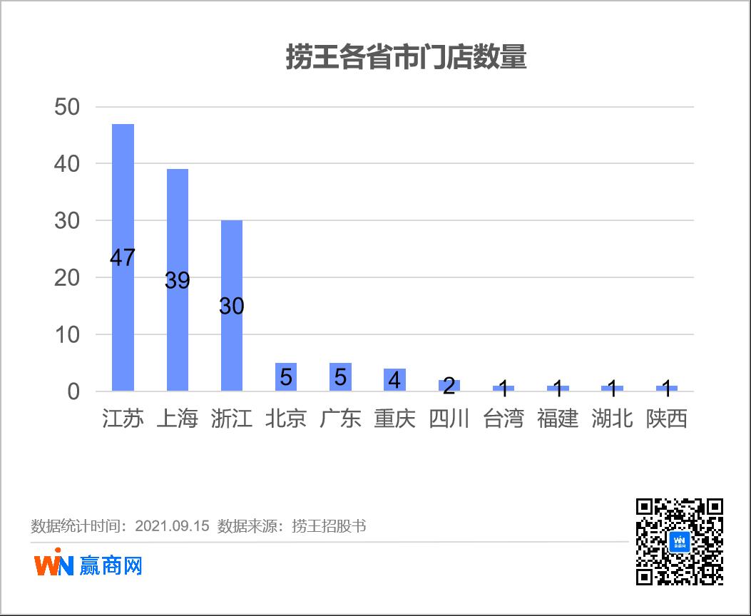 粤式火锅捞王冲击港股,差异化优势凸显