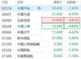 港股内险股全线下跌 中国平安跌超7%股价创52周新低