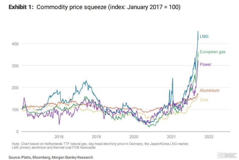 能源价格异常飙升,大宗商品究竟怎么了?