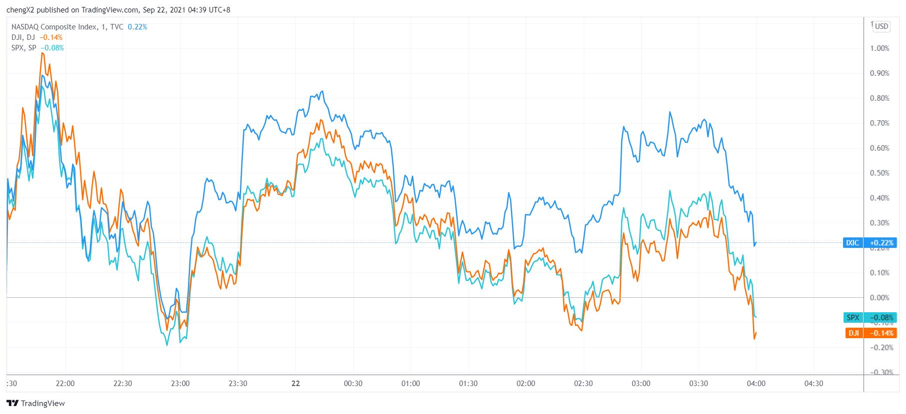 美股收盘:美联储FOMC决议临近 三大指数维持弱势震荡