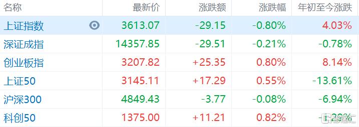 A股收评:周期板块重挫,两市个股上涨数不足千只