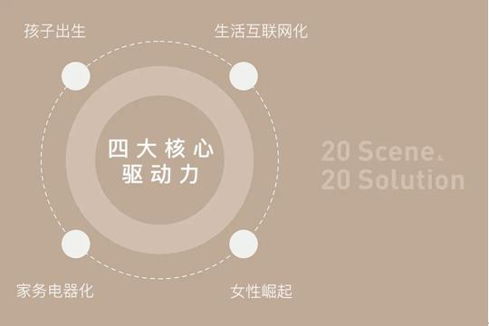 触达客户真实需求 华远地产推出S20成长家产品体系