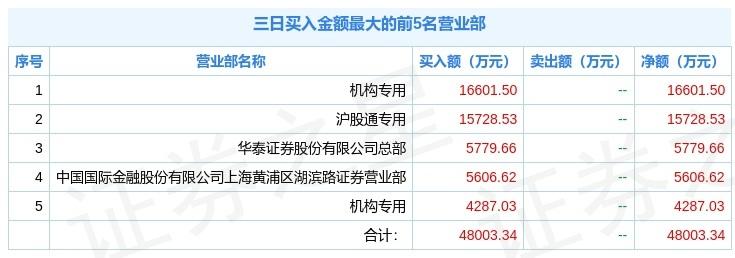 三峰环境三日大涨21.44%,北向资金净买6368万元