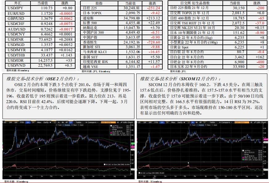 日本期货市场报告(7月27日)