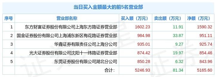 """5日6次上榜,晓鸣股份""""20CM""""涨停,换手率高达44.75%"""