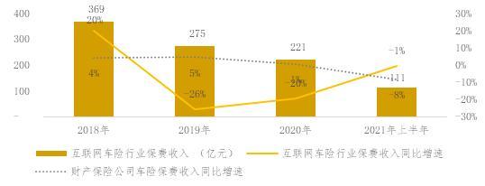 中保协报告:上半年互联网财险市场保费收入同比增27%  业务渗透率重返2019年水平