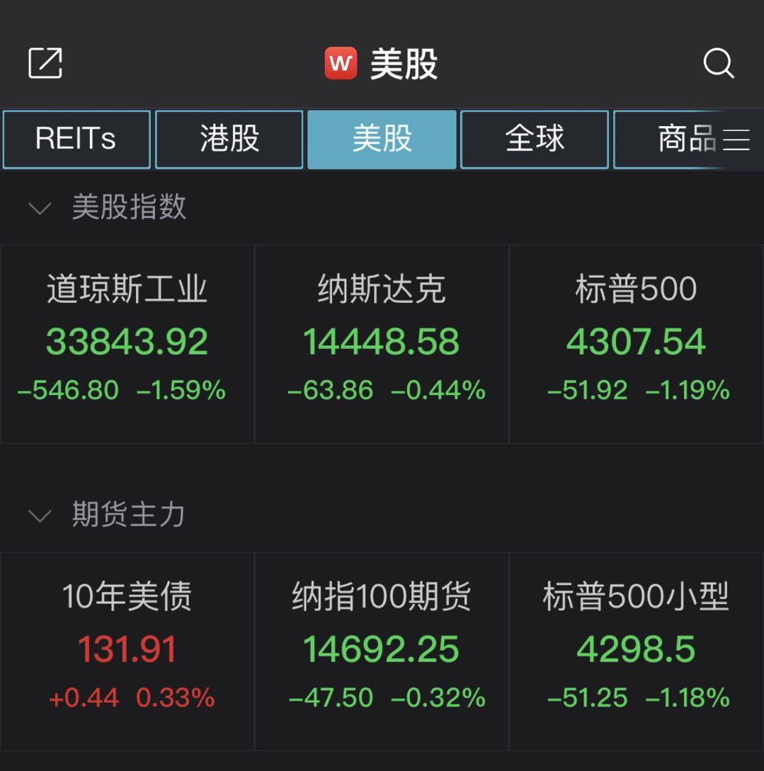 美股集体下挫:道指跌1.59%,中概教育股逆市上涨