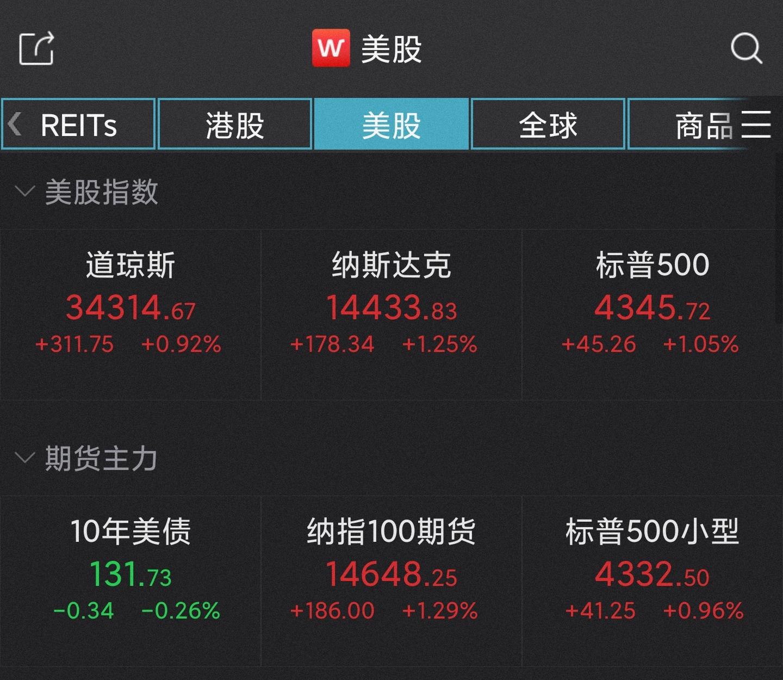 美股三大指数集体收涨,道指涨超310点