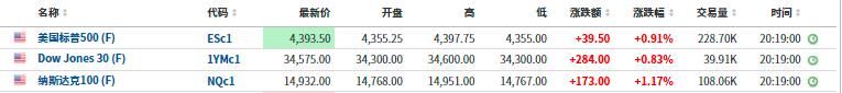 美股盘前:三大股指期货齐走高 债务上限担忧有所缓解