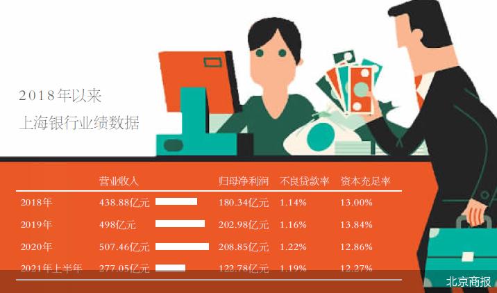 大V怒怼背后 上海银行私行业务平平