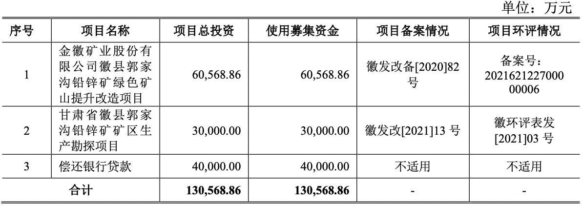金徽矿业闯关IPO 资产负债率远超行业平均水平 曾因对赌失败赔付近8000万元