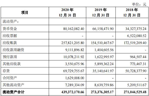 """鸿富瀚上演""""冰火两重天"""",IPO超募资金88.11%上市三天却破发"""