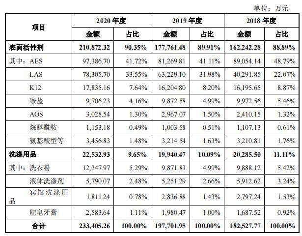 """丽臣实业7个交易日破发:净利润增速""""大滑坡"""" 原材料价格波动影响大"""