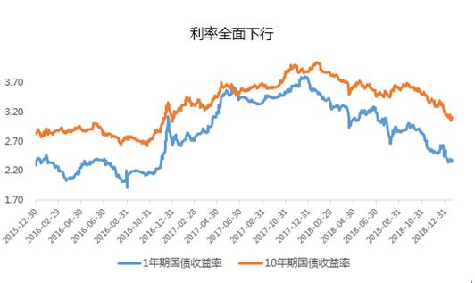 挖财春节投资指南:债市依然存在配置价值,节后A股关注电子板块和5G概念