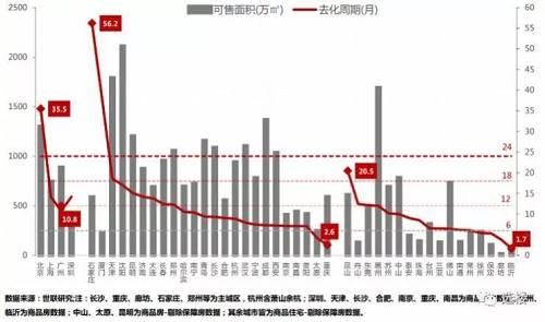 根据2018年去化速度计算,在跟踪的45个城市中,去化周期高于 18 个月的有石家庄、厦门、北京、天津、昆山,分别为56.2个月、37.8 个月、35.5个月、18.6个月、20.5个月;即石家庄现有库存去化需要4.68年。