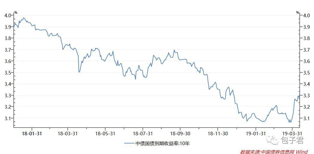前期买了债券基金的投资者该不该慌?