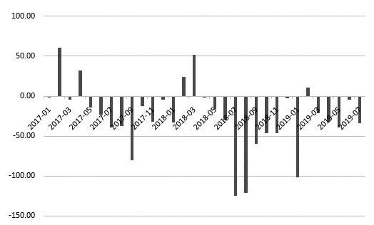 图为全球精炼铜供应缺口
