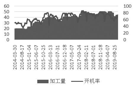 图为39家玉米淀粉企业周度开工情况(单位:万吨/%)