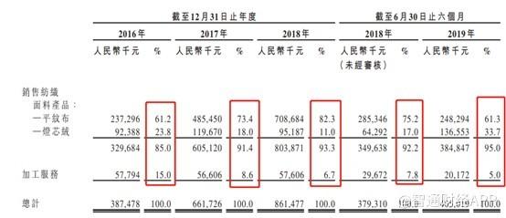 """新股前瞻│业绩进入""""后增长""""时代,亚东集团如何破局?"""