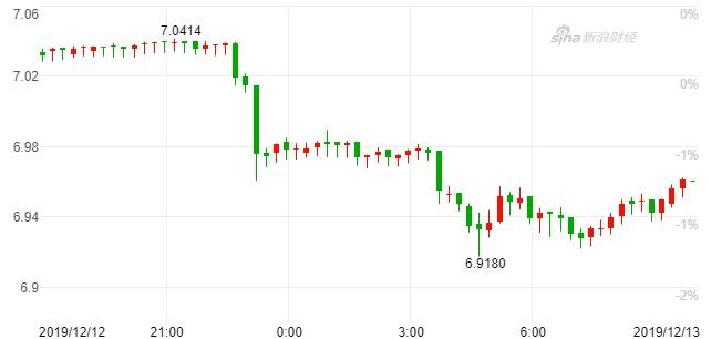 沪指涨超1% 特朗普推文引爆美股、在岸人民币飙涨