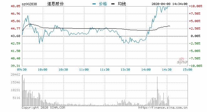 快讯:口罩板块异动拉升 道恩股份涨停
