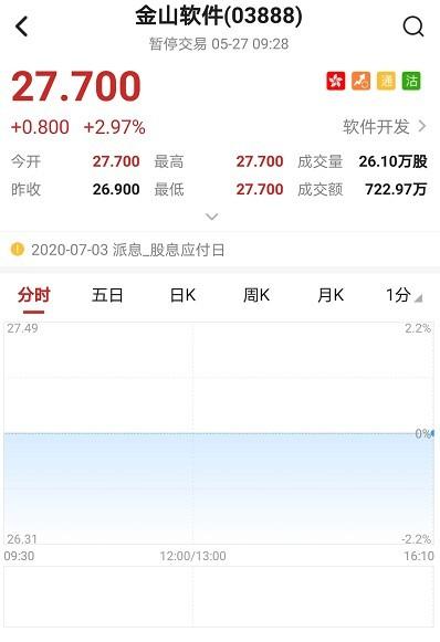 港股异动︱金山软件(03888)高开2.97% 首季度业绩扭亏为盈至625.7万