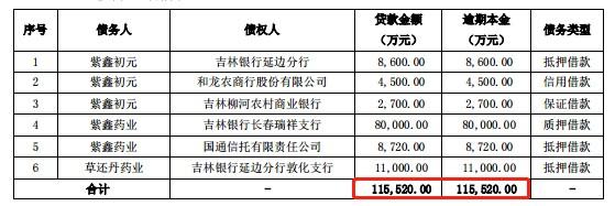 11.5亿债务逾期,紫鑫药业债务危机爆发!营收净利双双下滑,控