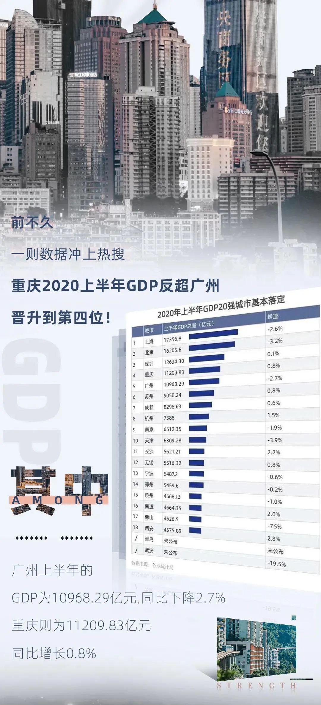 重庆市2020年各个区县gdp_经典 重庆40区县 99年至08年 十年GDP总量 分析