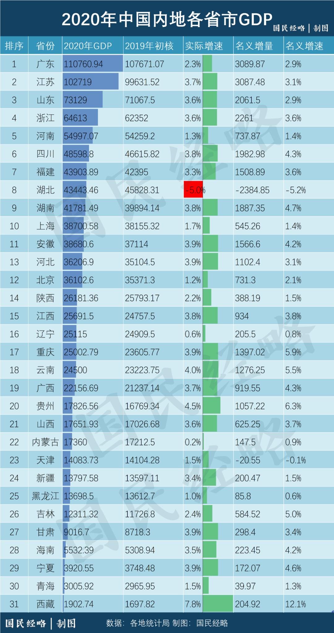 中国经济各省人均gdp排名_全国各省人均GDP在世界的排名 看看你省超越了哪些国家
